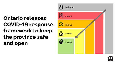 Ontario Releases COVID-19 Response Framework to Help Keep the Province Safe and Open