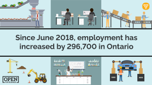 Ontario's Open for Jobs Plan Working