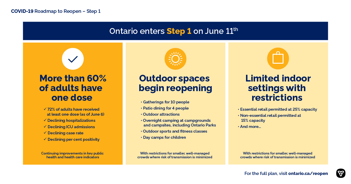Ontario to Move to Step One of Roadmap to Reopen on June 11